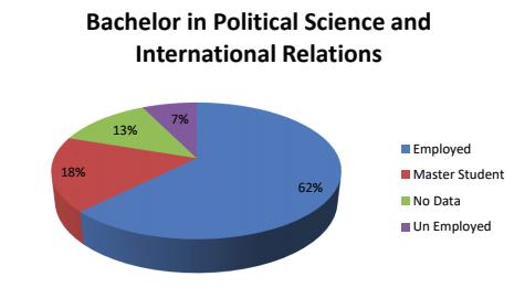PIR Alumni Statistics